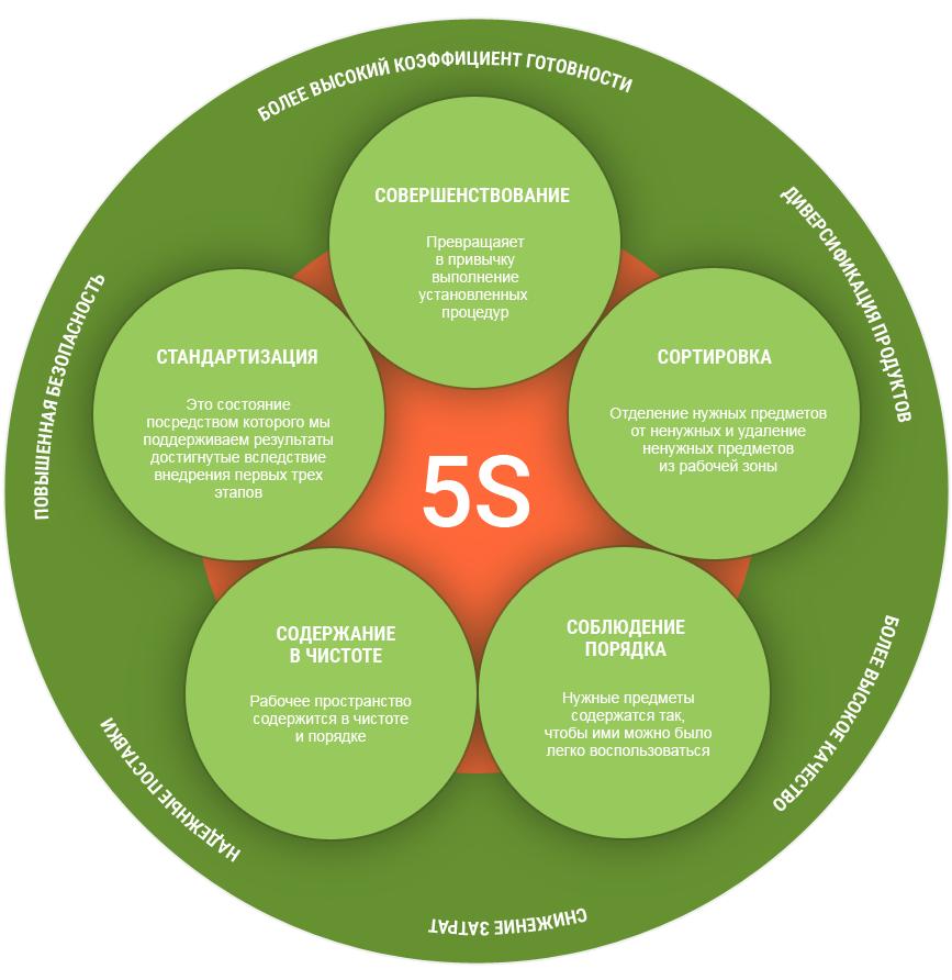 система 5s на производстве